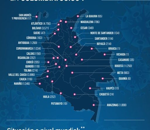 12.288 recuperados y 1.045 muertes deja el Covid-19 en Colombia
